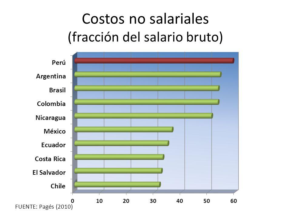 Costos no salariales (fracción del salario bruto)