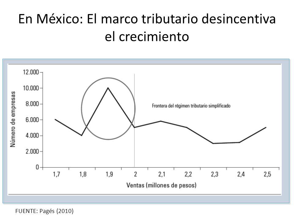 En México: El marco tributario desincentiva el crecimiento