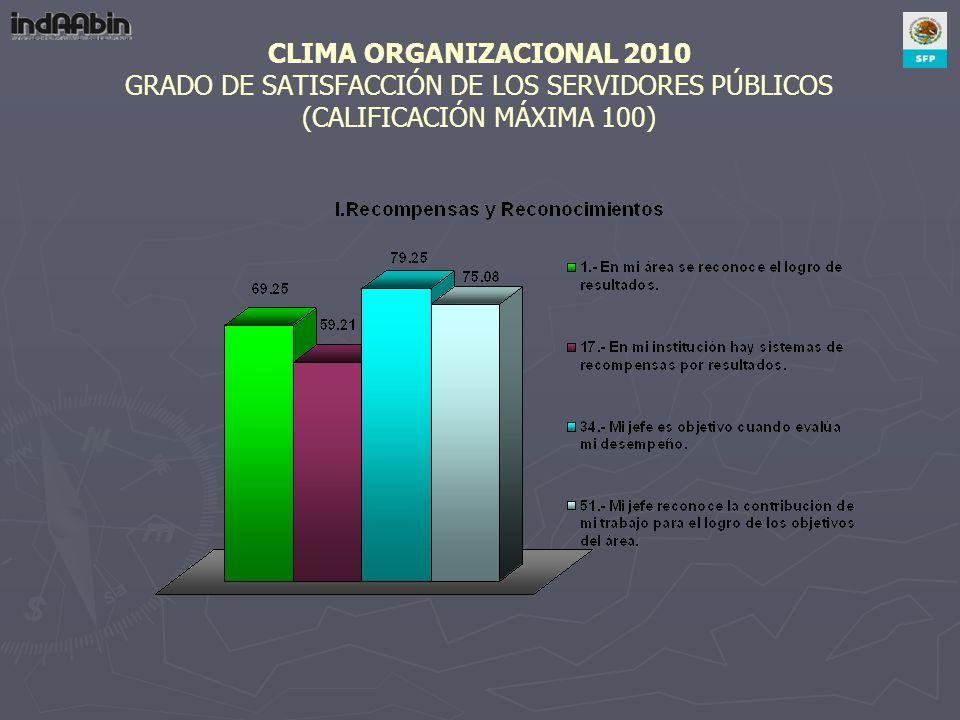 CLIMA ORGANIZACIONAL 2010 GRADO DE SATISFACCIÓN DE LOS SERVIDORES PÚBLICOS (CALIFICACIÓN MÁXIMA 100)