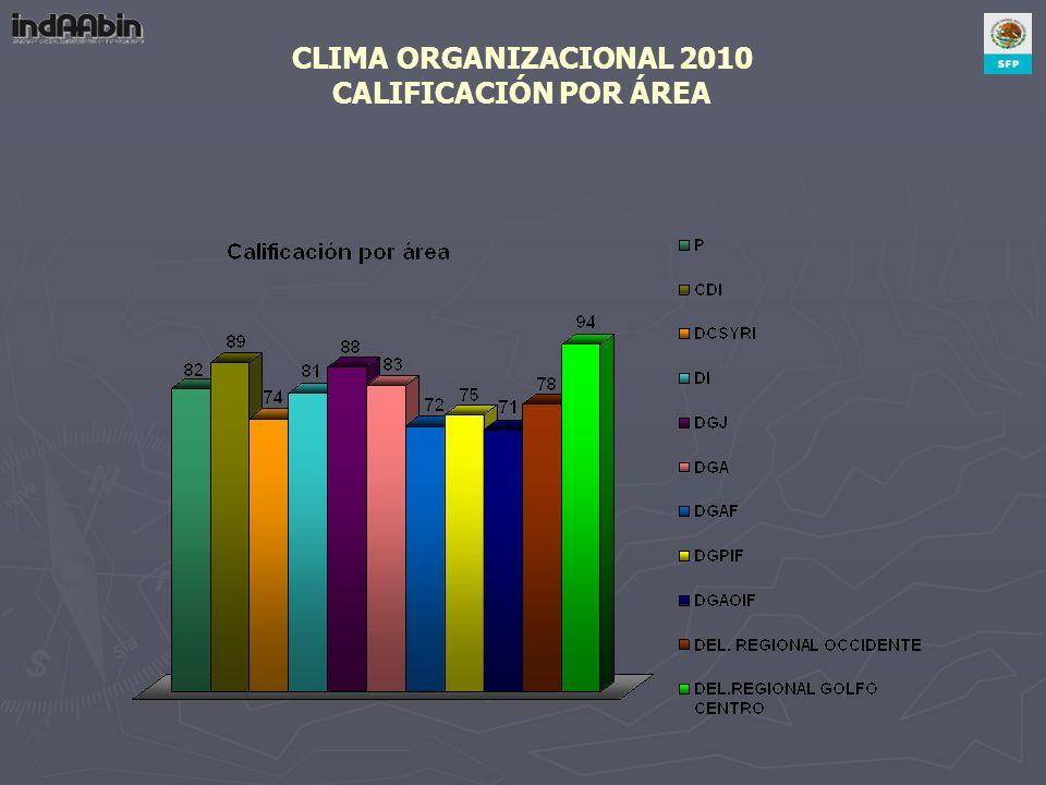 CLIMA ORGANIZACIONAL 2010 CALIFICACIÓN POR ÁREA