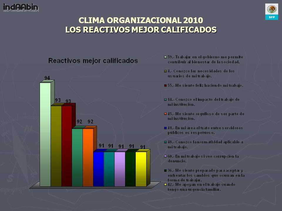 CLIMA ORGANIZACIONAL 2010 LOS REACTIVOS MEJOR CALIFICADOS