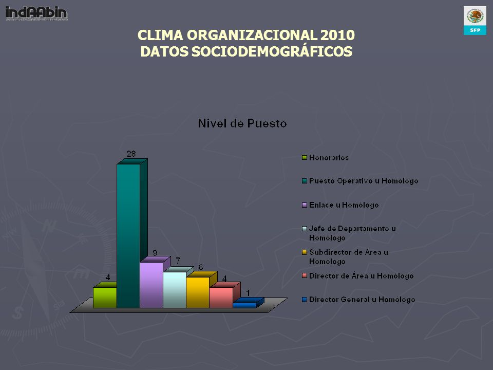 CLIMA ORGANIZACIONAL 2010 DATOS SOCIODEMOGRÁFICOS