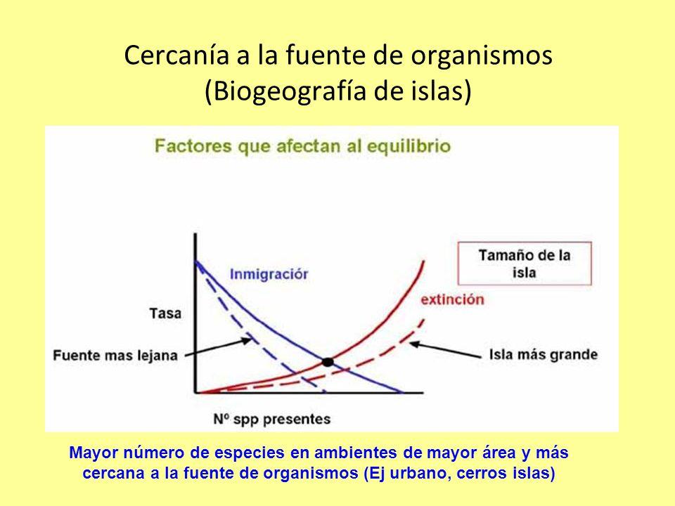 Cercanía a la fuente de organismos (Biogeografía de islas)