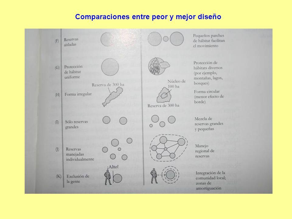Comparaciones entre peor y mejor diseño