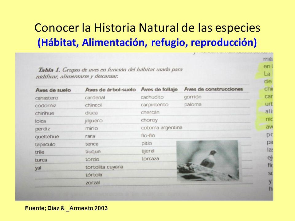 Conocer la Historia Natural de las especies (Hábitat, Alimentación, refugio, reproducción)