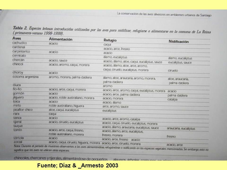 Fuente; Díaz & _Armesto 2003