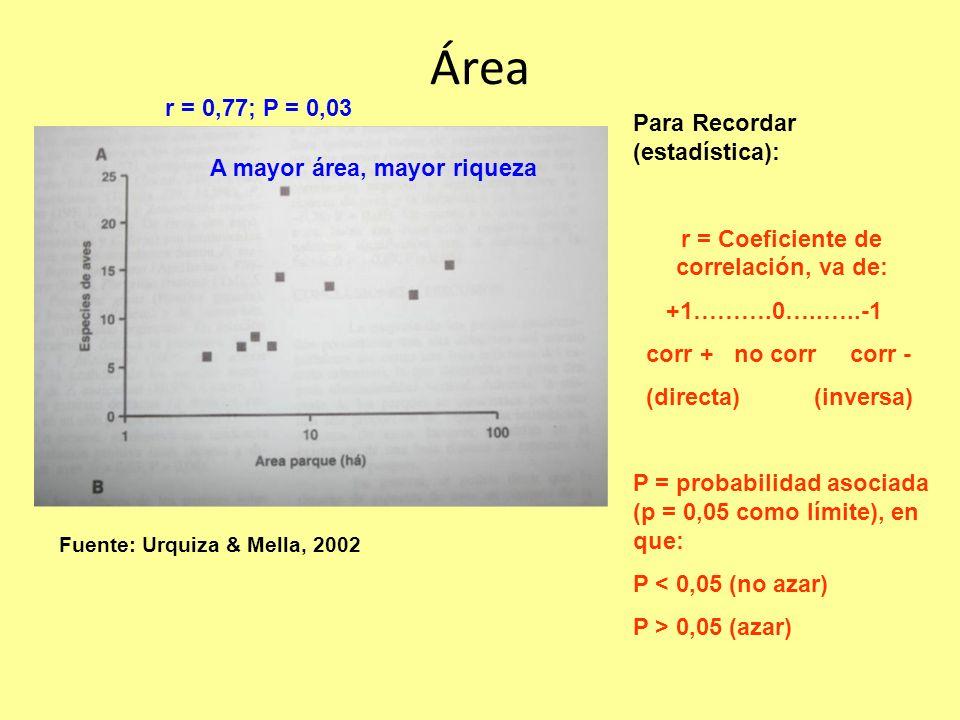 r = Coeficiente de correlación, va de: