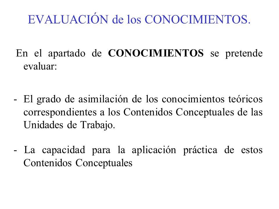 EVALUACIÓN de los CONOCIMIENTOS.