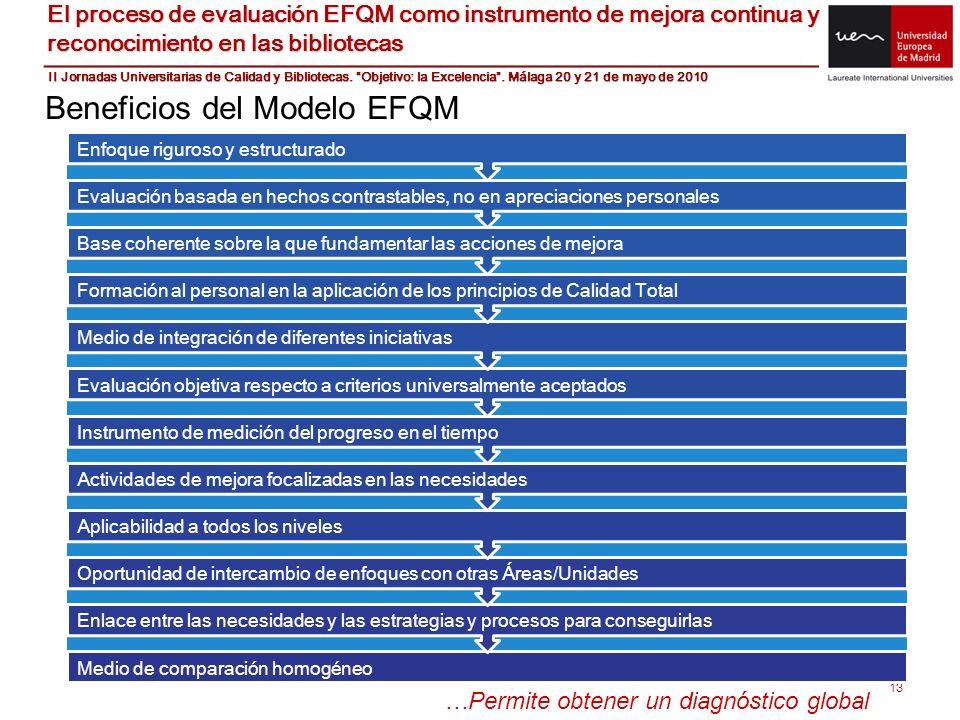 Beneficios del Modelo EFQM