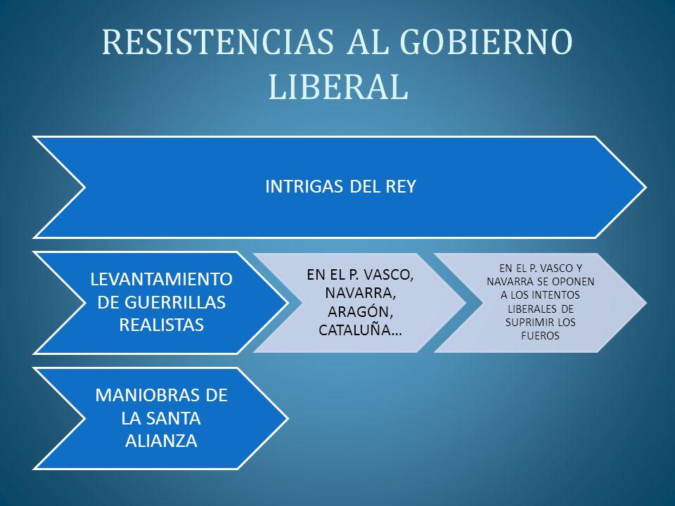 RESISTENCIAS AL GOBIERNO LIBERAL