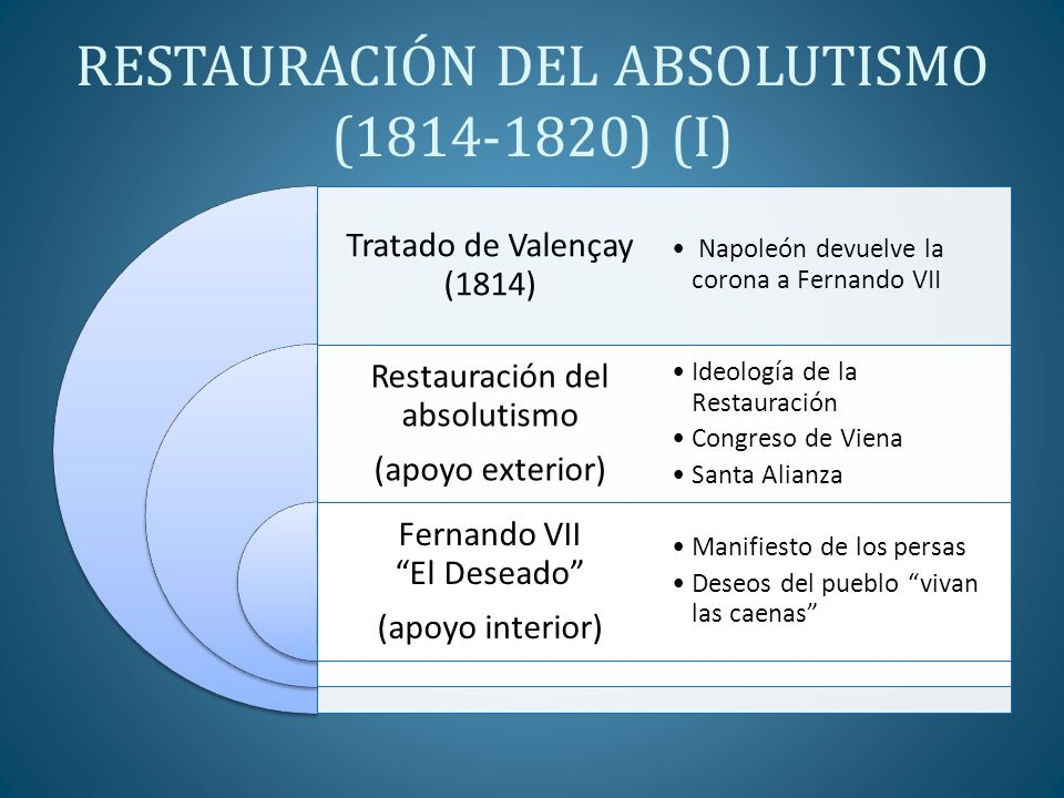 RESTAURACIÓN DEL ABSOLUTISMO (1814-1820) (I)