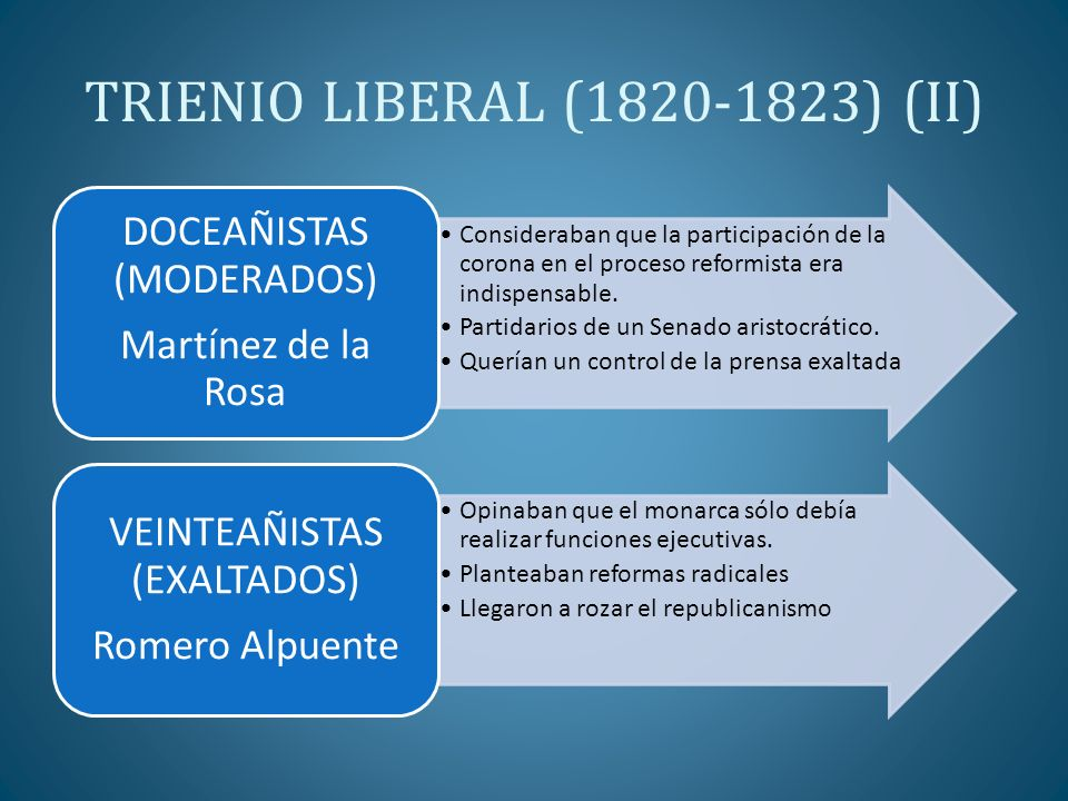 TRIENIO LIBERAL (1820-1823) (II)