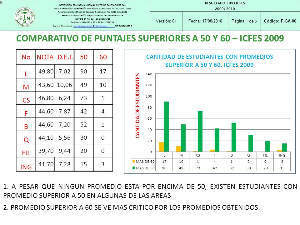 COMPARATIVO DE PUNTAJES SUPERIORES A 50 Y 60 – ICFES 2009