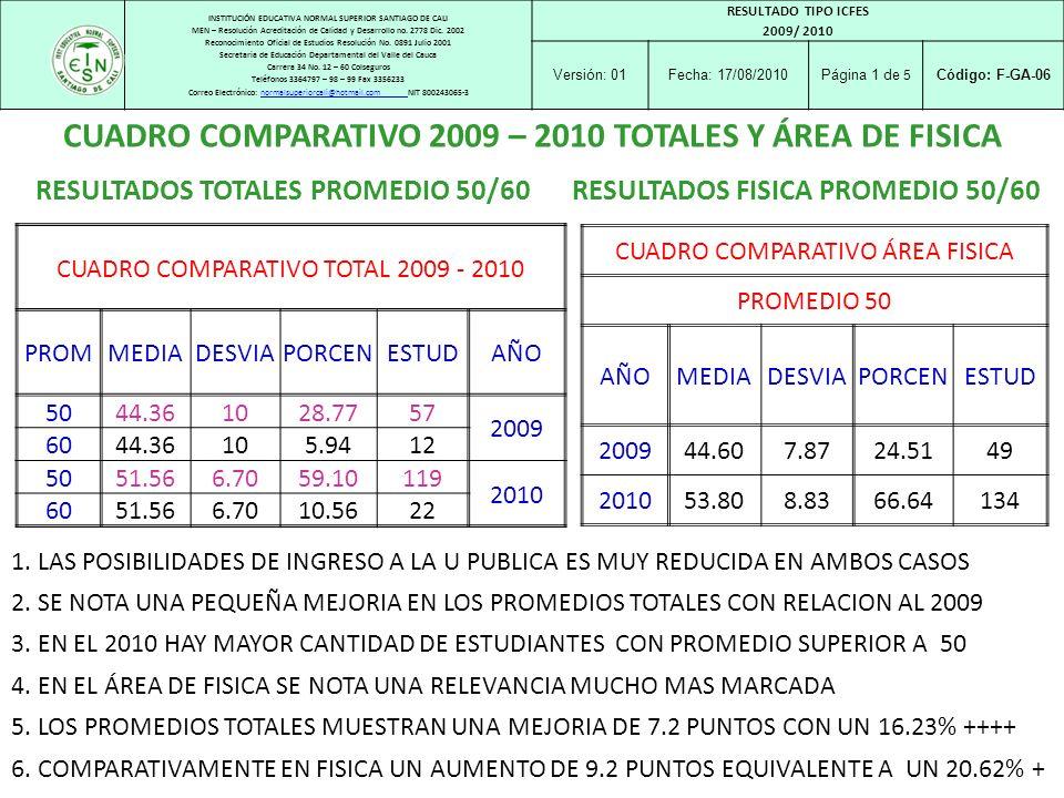 CUADRO COMPARATIVO 2009 – 2010 TOTALES Y ÁREA DE FISICA