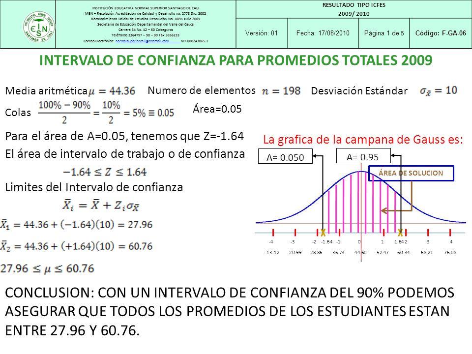 INTERVALO DE CONFIANZA PARA PROMEDIOS TOTALES 2009