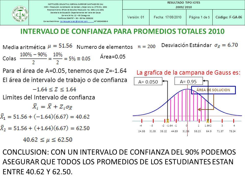 INTERVALO DE CONFIANZA PARA PROMEDIOS TOTALES 2010