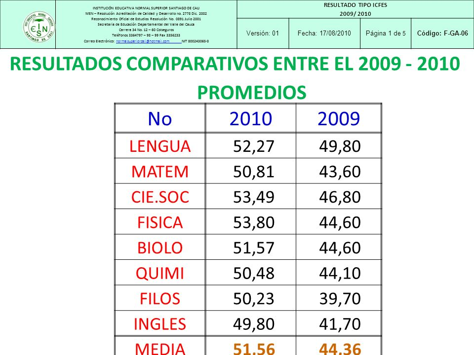 RESULTADOS COMPARATIVOS ENTRE EL 2009 - 2010