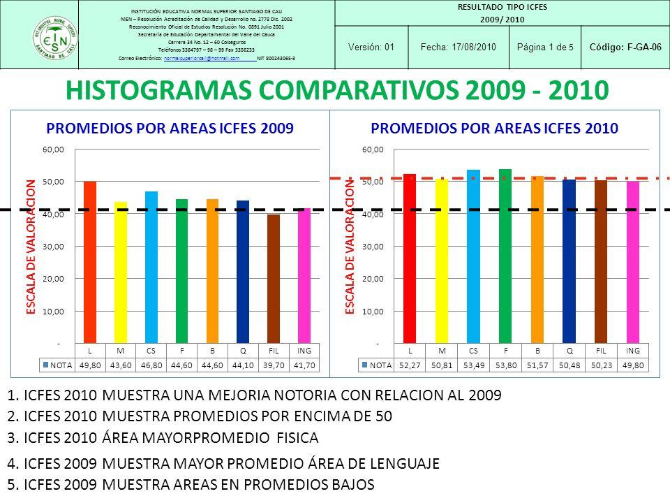 HISTOGRAMAS COMPARATIVOS 2009 - 2010