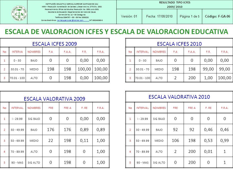 ESCALA DE VALORACION ICFES Y ESCALA DE VALORACION EDUCATIVA