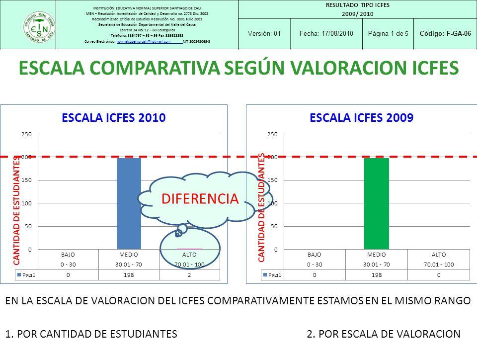 ESCALA COMPARATIVA SEGÚN VALORACION ICFES