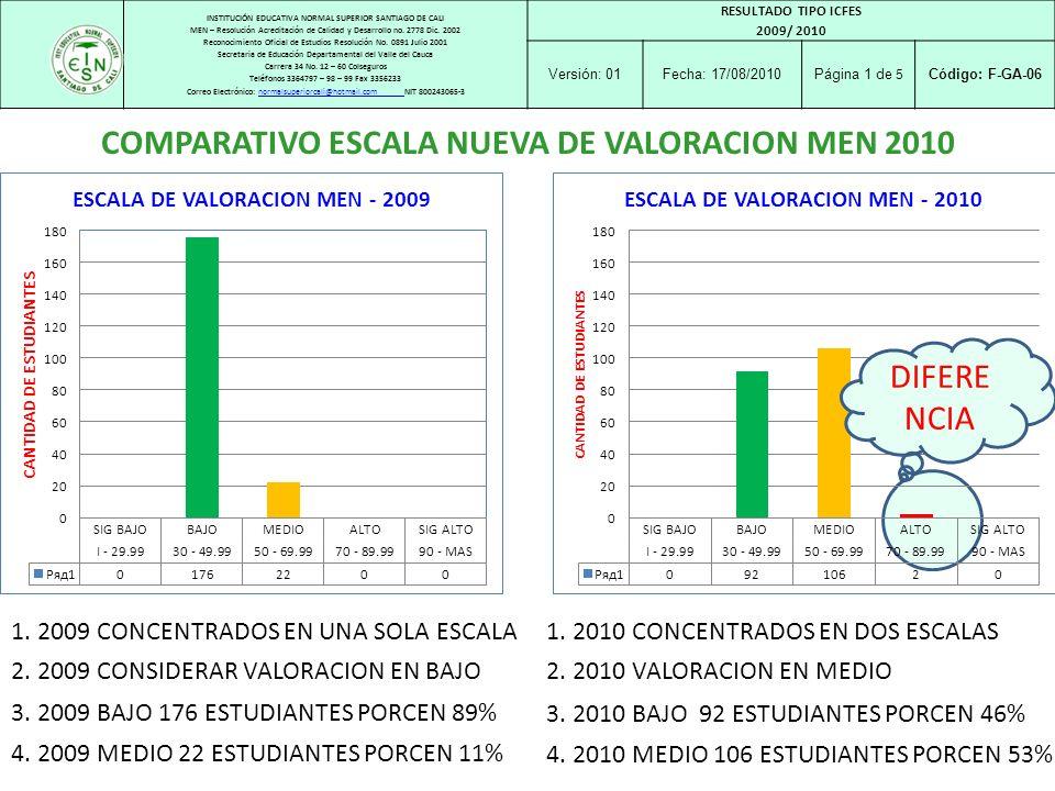 COMPARATIVO ESCALA NUEVA DE VALORACION MEN 2010
