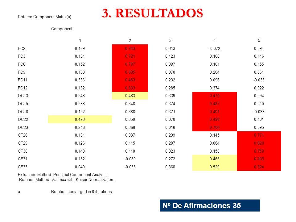 3. RESULTADOS Nº De Afirmaciones 35 Rotated Component Matrix(a)