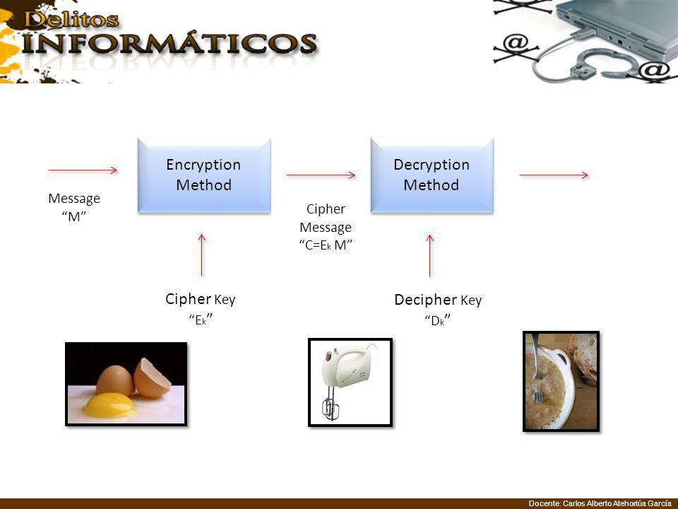 Encryption Method Decryption Method Cipher Key Decipher Key Message