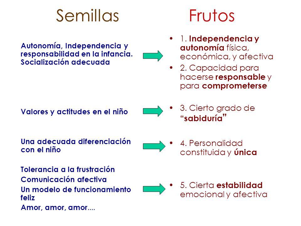 Semillas Frutos 1. Independencia y autonomía física, económica, y afectiva. 2. Capacidad para hacerse responsable y para comprometerse.
