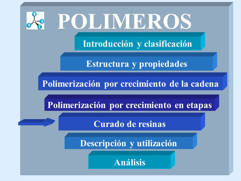 POLIMEROS Introducción y clasificación Estructura y propiedades