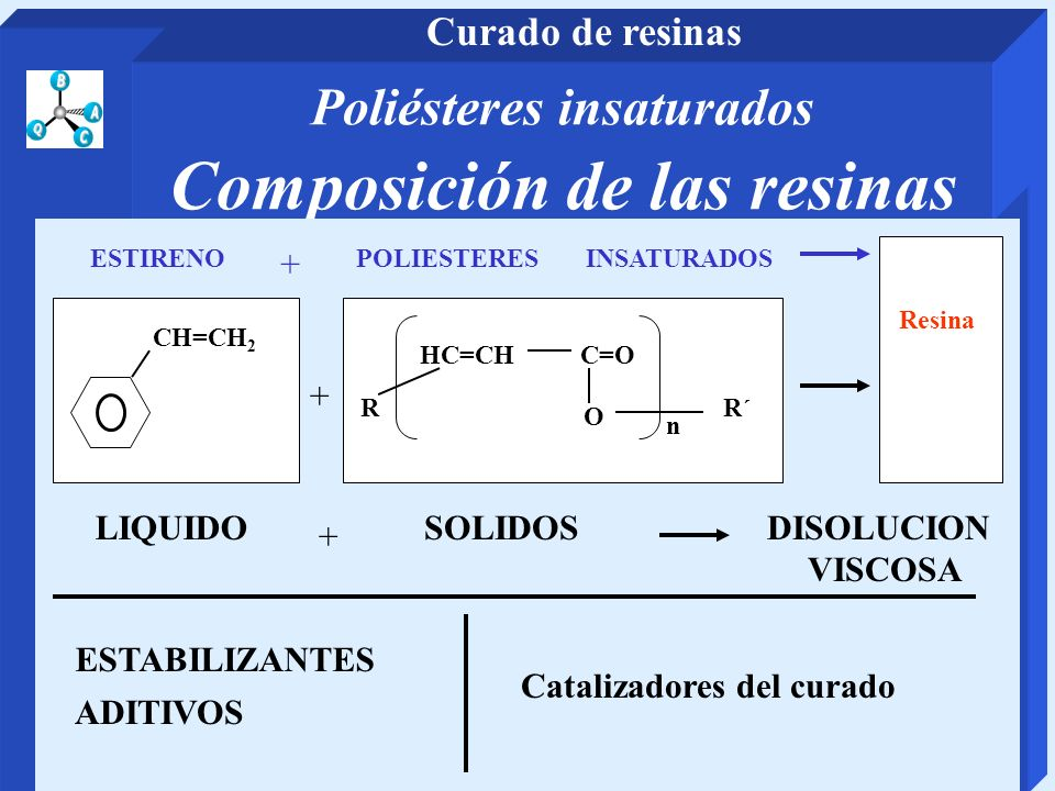Poliésteres insaturados Composición de las resinas