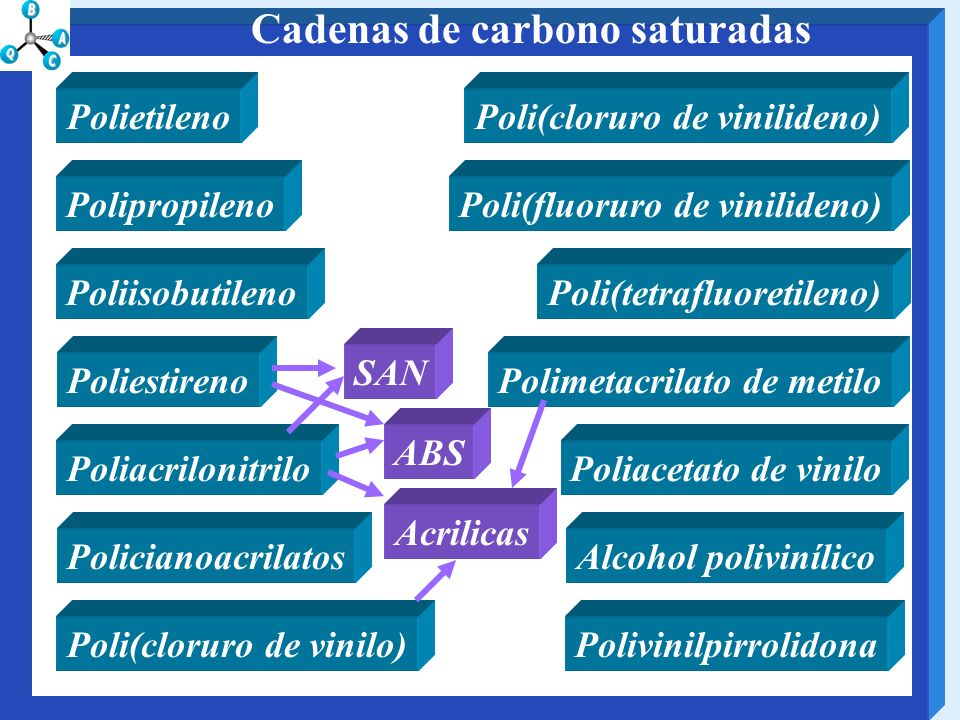 Cadenas de carbono saturadas
