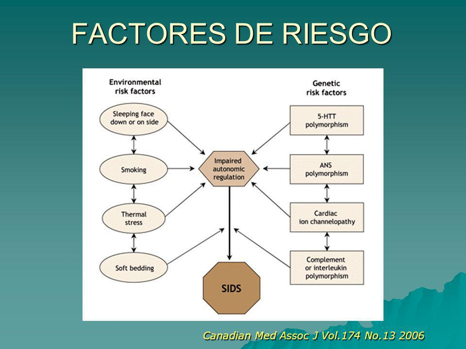 FACTORES DE RIESGO Canadian Med Assoc J Vol.174 No.13 2006