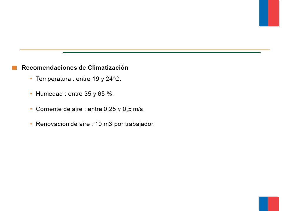Recomendaciones de Climatización Temperatura : entre 19 y 24°C.