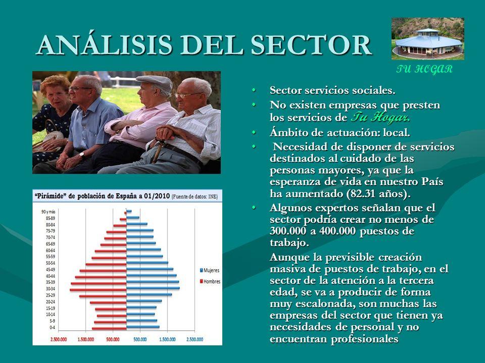 ANÁLISIS DEL SECTOR Sector servicios sociales.