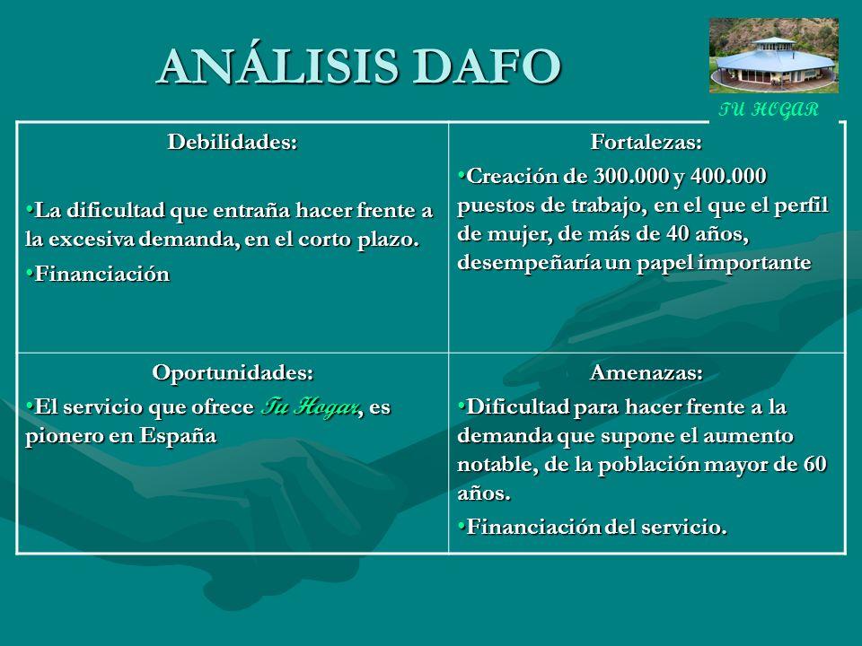 ANÁLISIS DAFO Debilidades: