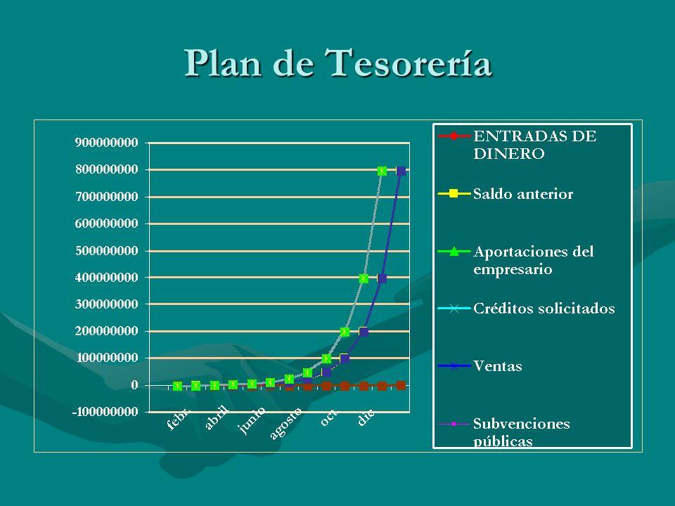 Plan de Tesorería