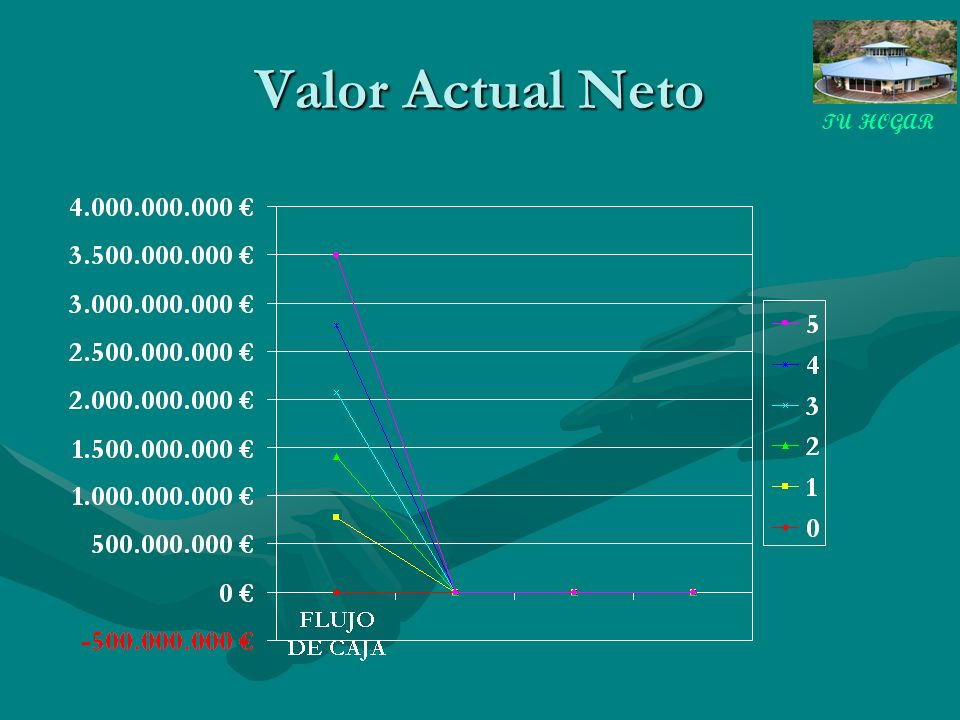 TU HOGAR Valor Actual Neto