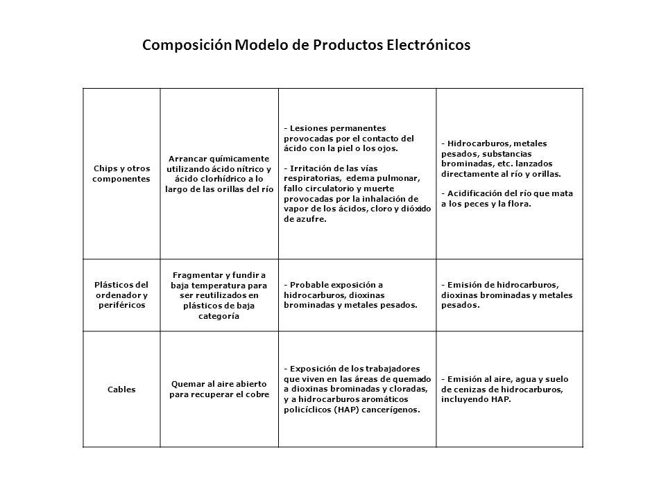 Composición Modelo de Productos Electrónicos