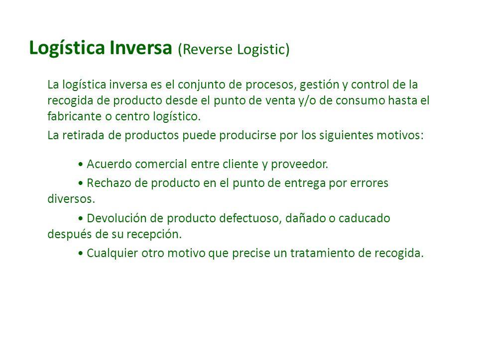 Logística Inversa (Reverse Logistic)
