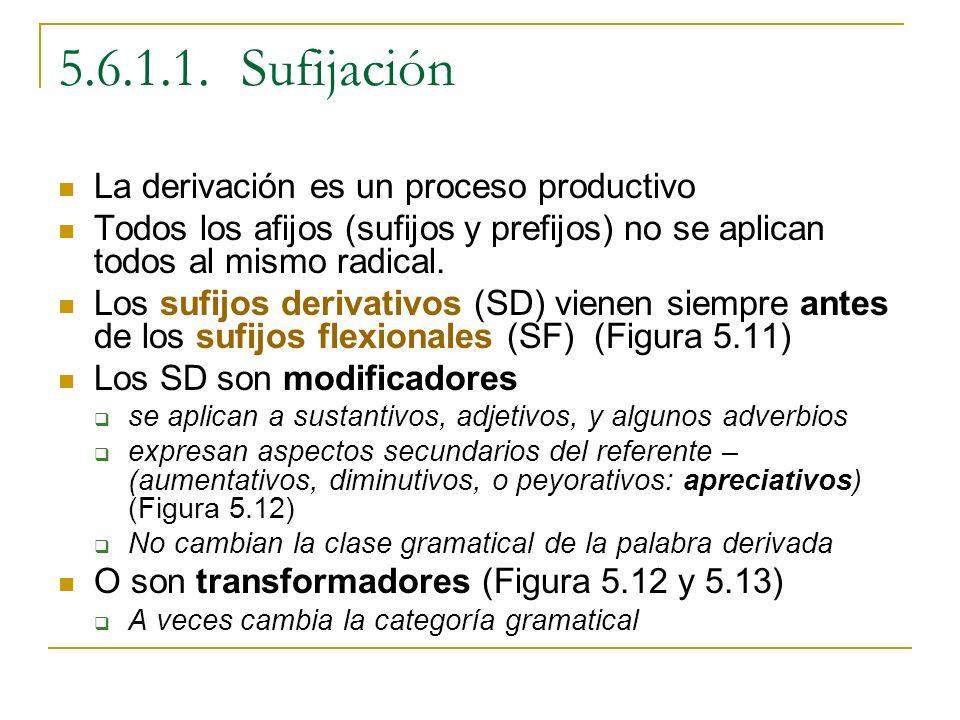 5.6.1.1. Sufijación La derivación es un proceso productivo