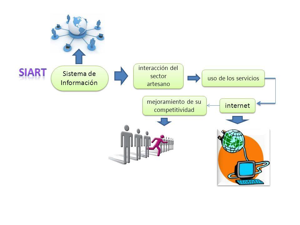SIART Sistema de Información internet interacción del sector artesano