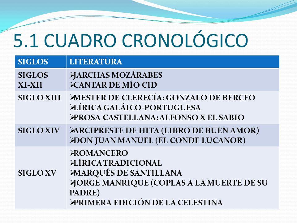 5.1 CUADRO CRONOLÓGICO SIGLOS LITERATURA XI-XII JARCHAS MOZÁRABES