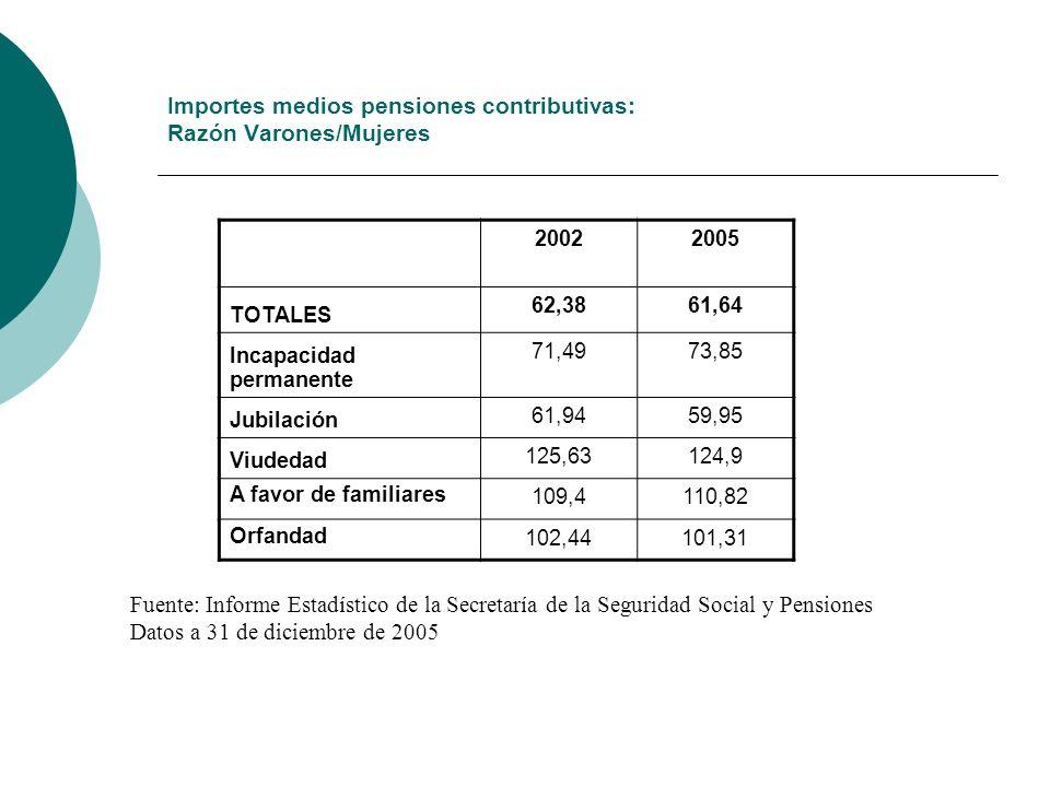 Importes medios pensiones contributivas: Razón Varones/Mujeres