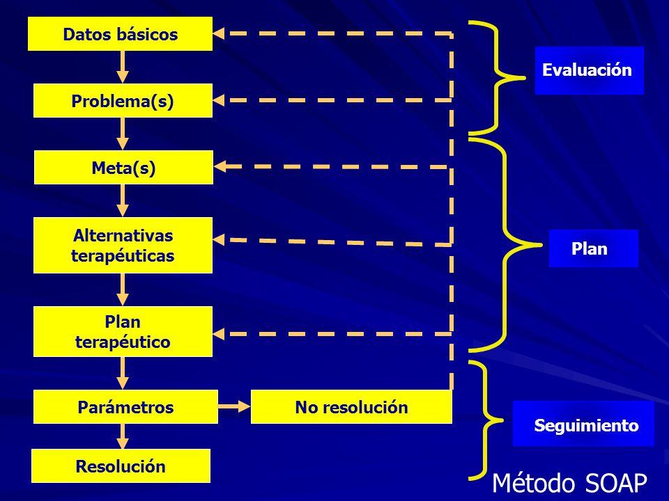 Método SOAP Datos básicos Evaluación Problema(s) Meta(s) Alternativas