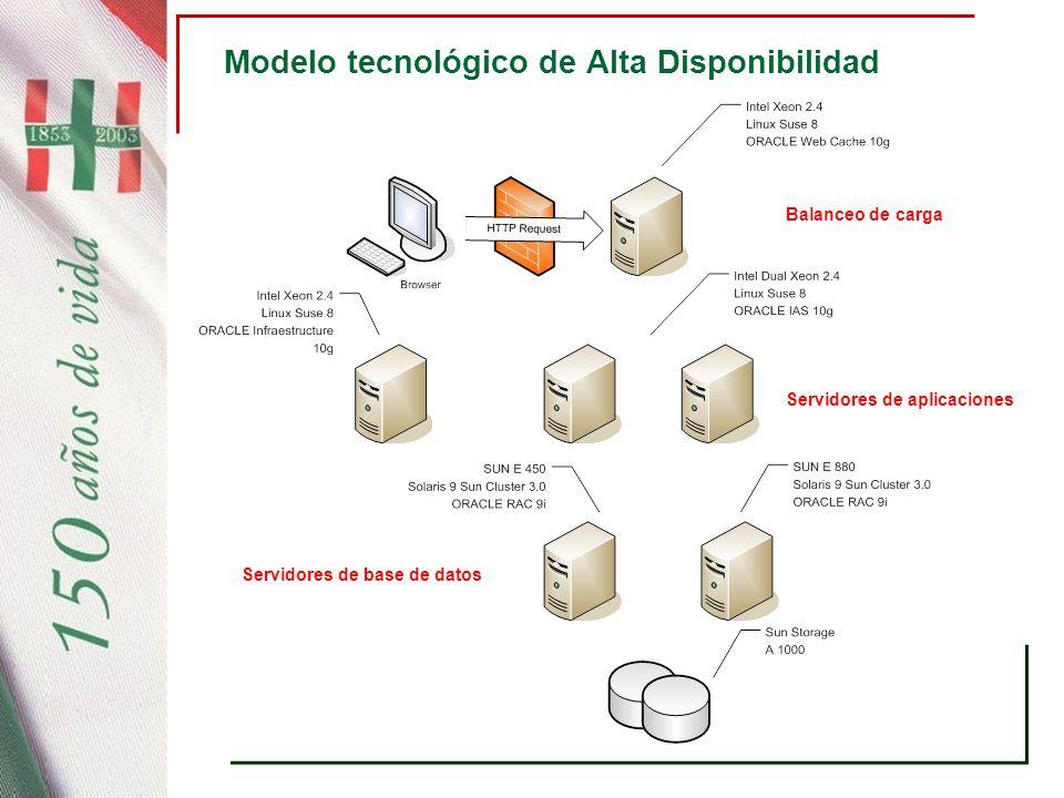 Modelo tecnológico de Alta Disponibilidad
