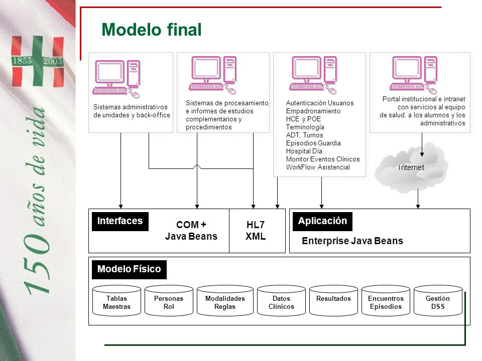 Modelo final Interfaces Aplicación COM + Java Beans HL7 XML