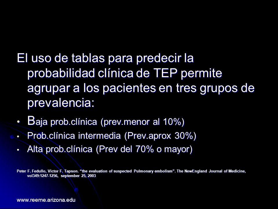 Baja prob.clínica (prev.menor al 10%)