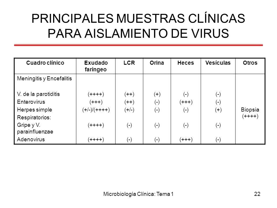 PRINCIPALES MUESTRAS CLÍNICAS PARA AISLAMIENTO DE VIRUS