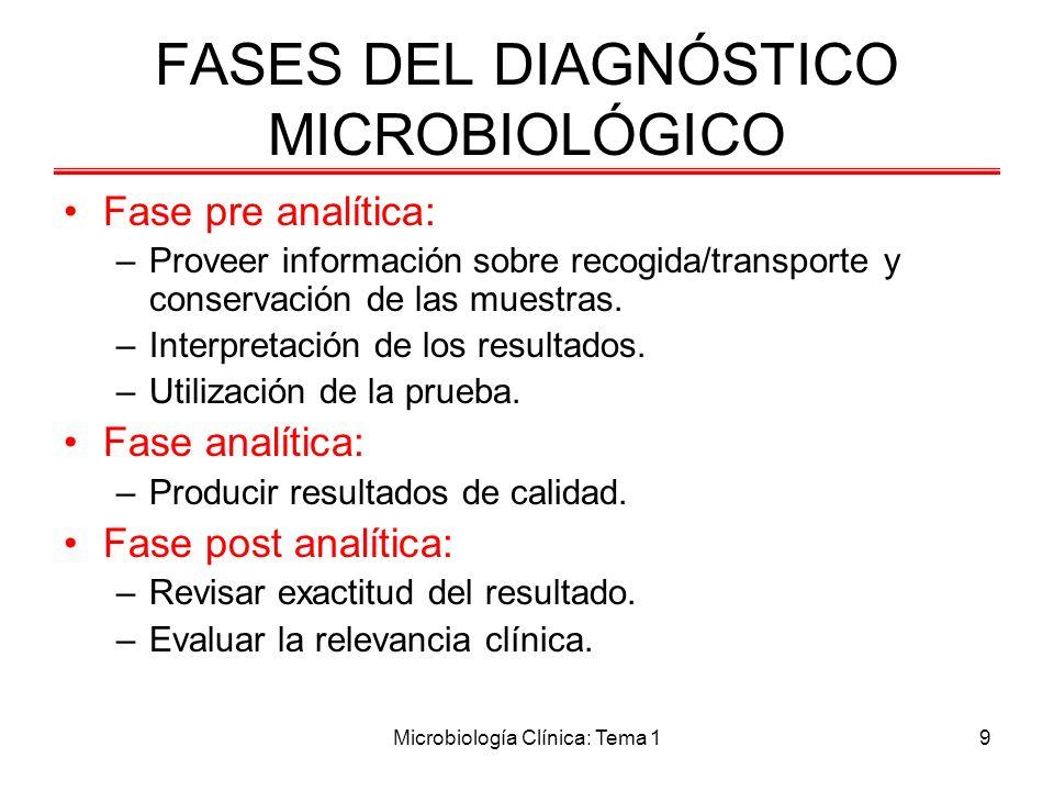 FASES DEL DIAGNÓSTICO MICROBIOLÓGICO