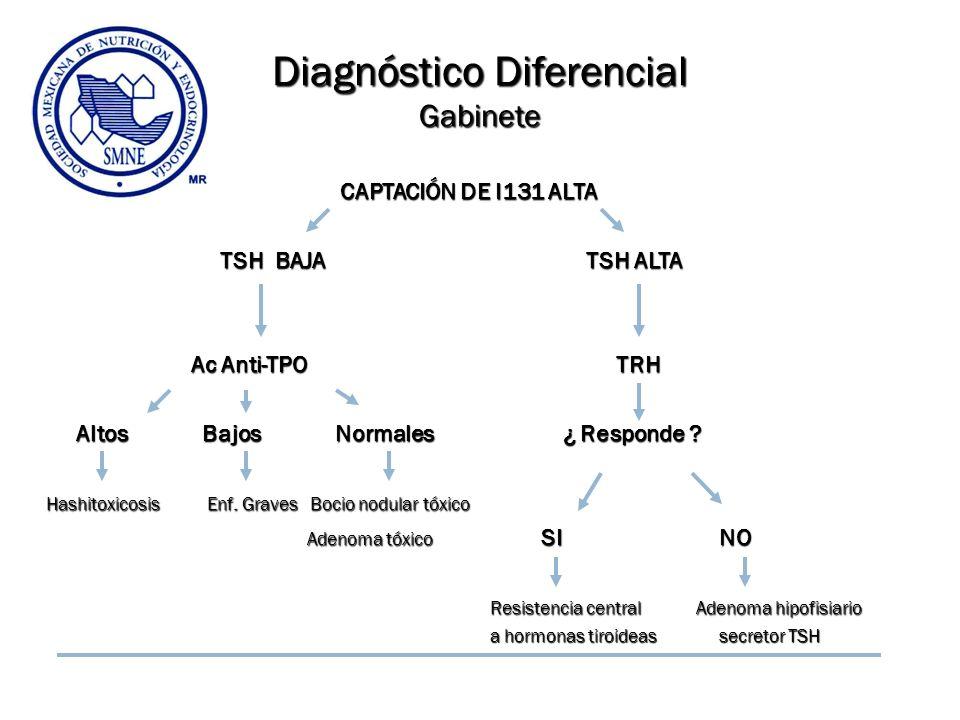 Diagnóstico Diferencial Gabinete